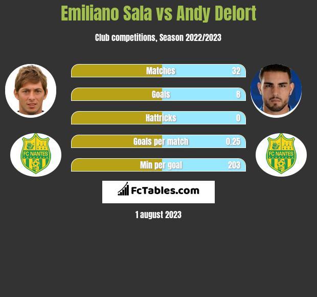 Emiliano Sala vs Andy Delort h2h player stats