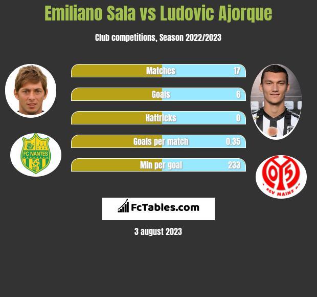 Emiliano Sala vs Ludovic Ajorque h2h player stats