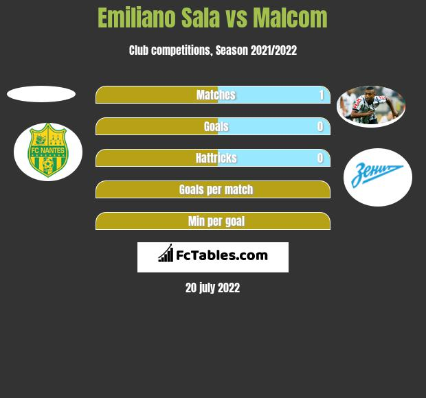 Emiliano Sala vs Malcom h2h player stats