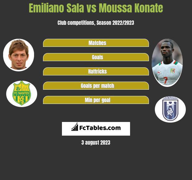 Emiliano Sala vs Moussa Konate h2h player stats