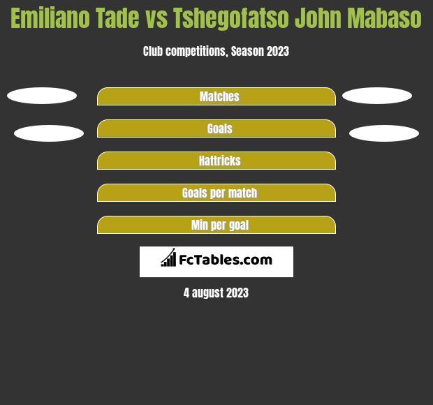 Emiliano Tade vs Tshegofatso John Mabaso h2h player stats