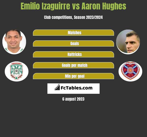 Emilio Izaguirre vs Aaron Hughes infographic