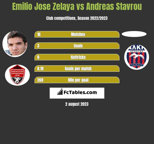 Emilio Jose Zelaya vs Andreas Stavrou h2h player stats