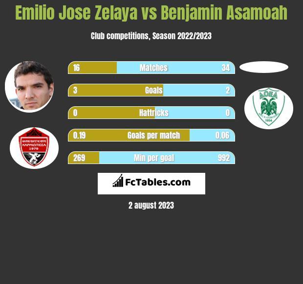 Emilio Jose Zelaya vs Benjamin Asamoah h2h player stats