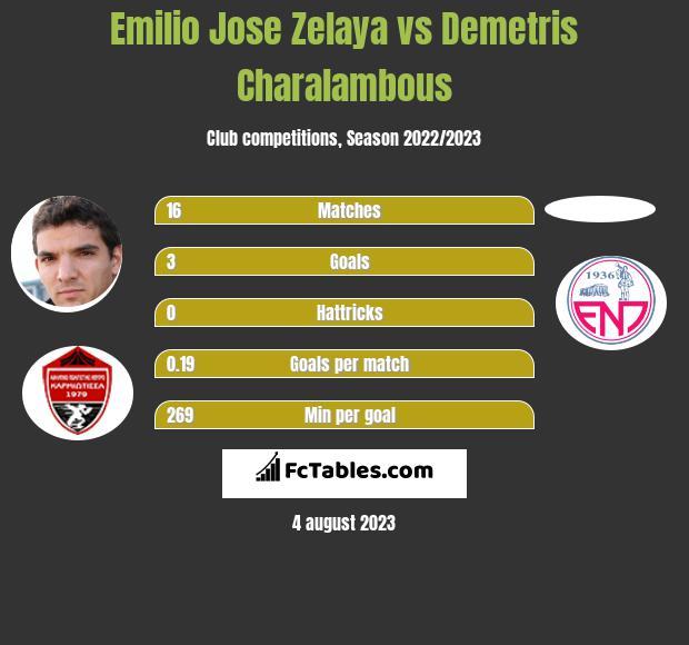 Emilio Jose Zelaya vs Demetris Charalambous h2h player stats