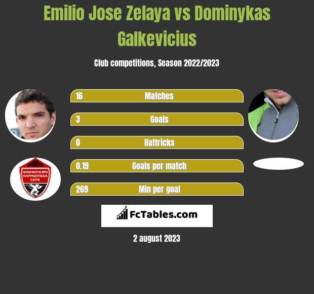 Emilio Jose Zelaya vs Dominykas Galkevicius h2h player stats