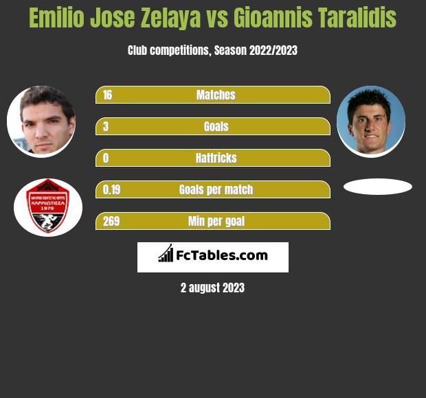 Emilio Jose Zelaya vs Gioannis Taralidis h2h player stats