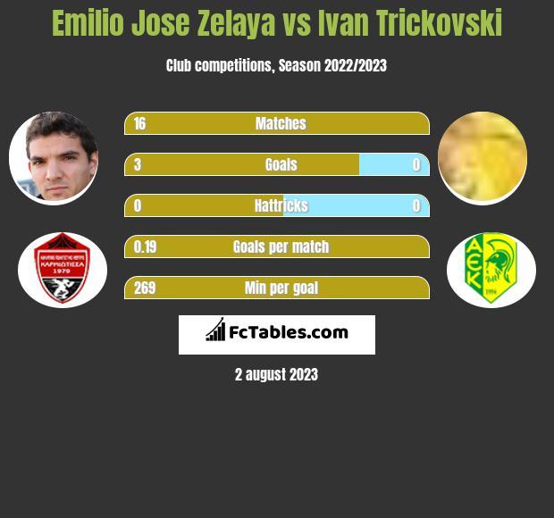 Emilio Jose Zelaya vs Ivan Trickovski h2h player stats
