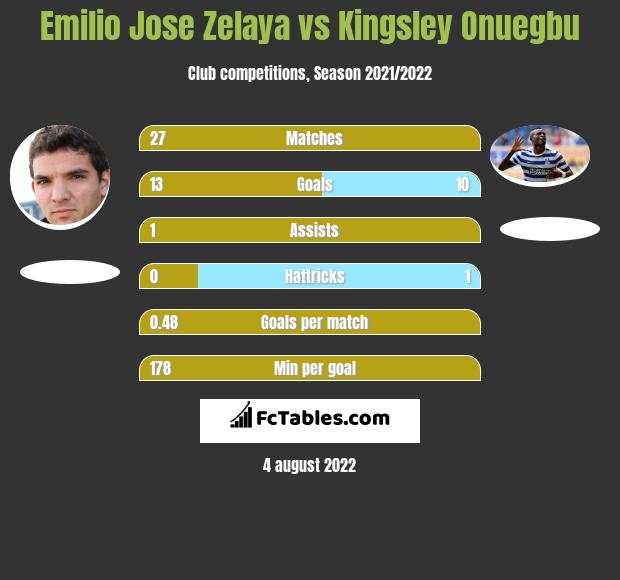 Emilio Jose Zelaya vs Kingsley Onuegbu h2h player stats