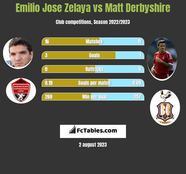 Emilio Jose Zelaya vs Matt Derbyshire h2h player stats