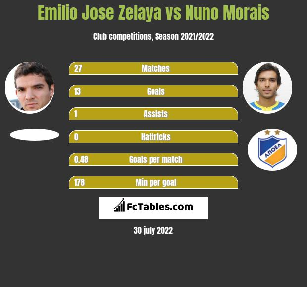 Emilio Jose Zelaya infographic statistics for Apollon Limassol