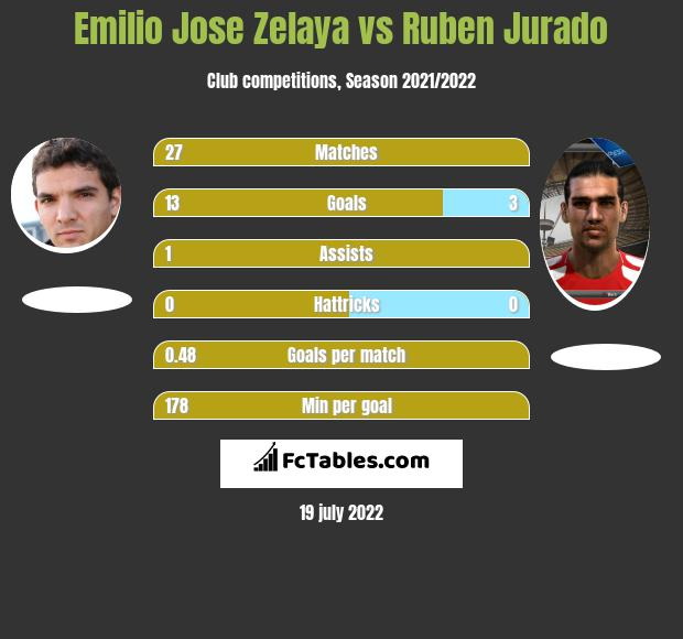 Emilio Jose Zelaya vs Ruben Jurado h2h player stats