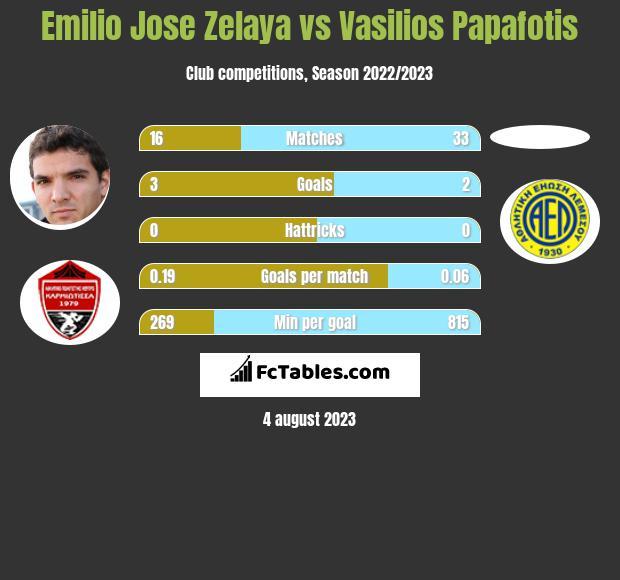 Emilio Jose Zelaya vs Vasilios Papafotis h2h player stats