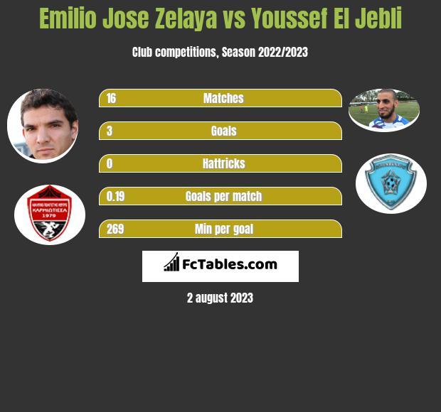 Emilio Jose Zelaya vs Youssef El Jebli h2h player stats