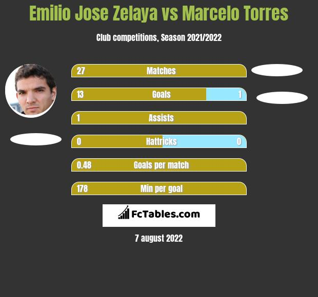 Emilio Jose Zelaya vs Marcelo Torres h2h player stats