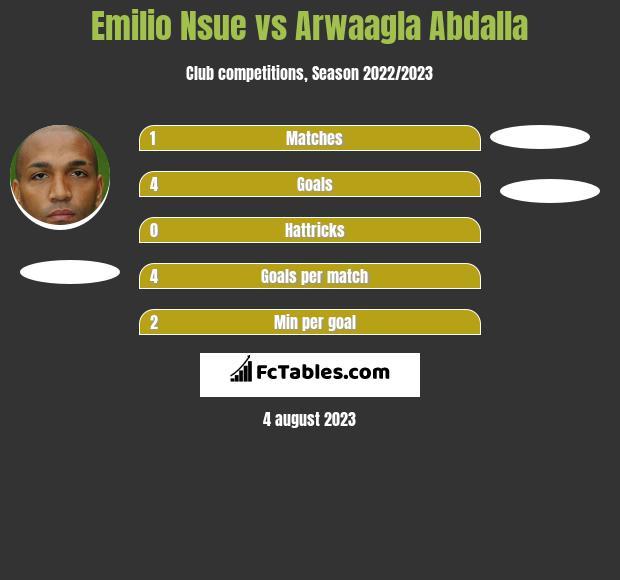 Emilio Nsue vs Arwaagla Abdalla h2h player stats