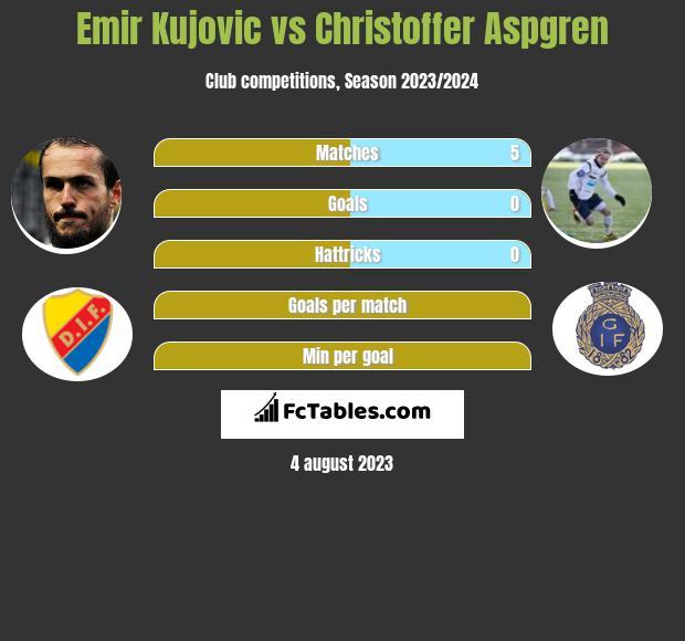 Emir Kujovic vs Christoffer Aspgren infographic