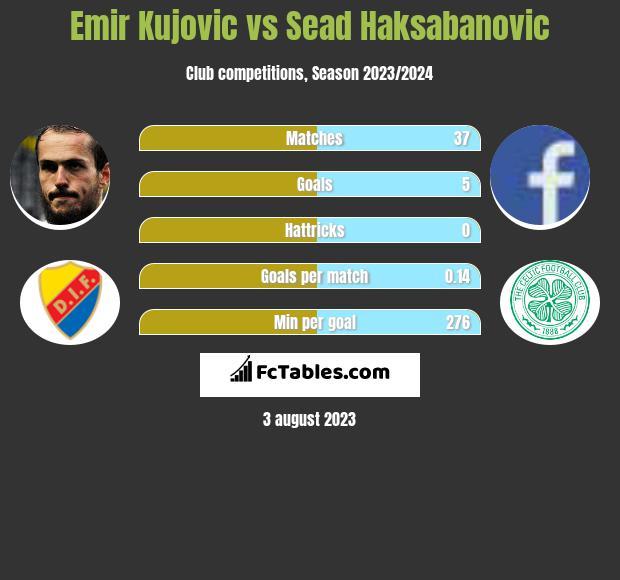 Emir Kujovic vs Sead Haksabanovic infographic