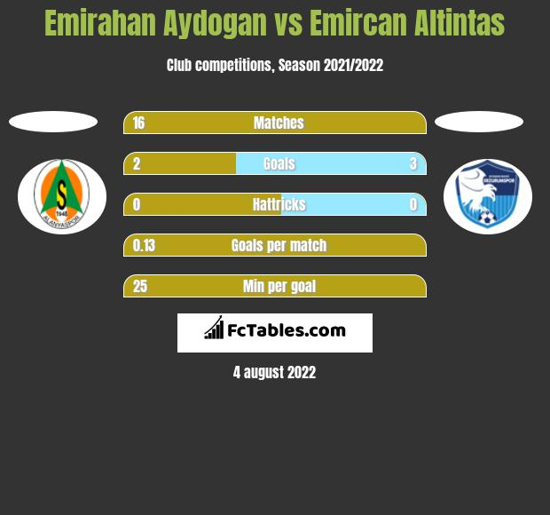 Emirahan Aydogan vs Emircan Altintas h2h player stats