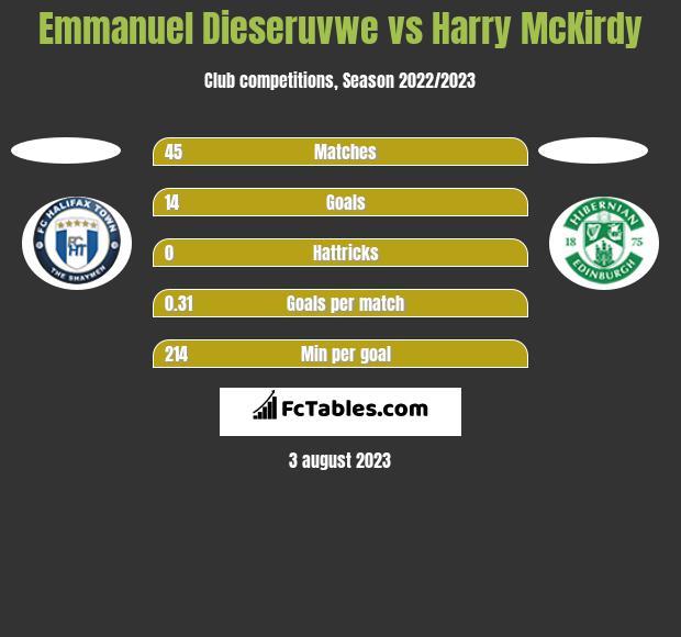 Emmanuel Dieseruvwe vs Harry McKirdy h2h player stats