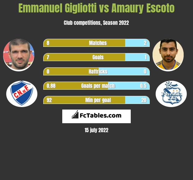 Emmanuel Gigliotti vs Amaury Escoto infographic