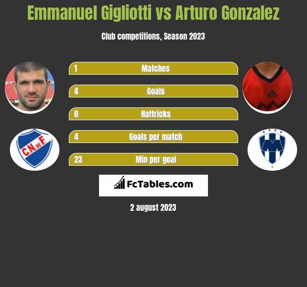Emmanuel Gigliotti vs Arturo Gonzalez infographic