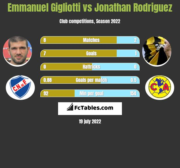 Emmanuel Gigliotti vs Jonathan Rodriguez infographic