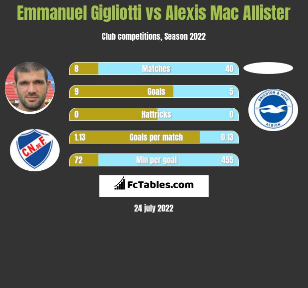 Emmanuel Gigliotti vs Alexis Mac Allister h2h player stats