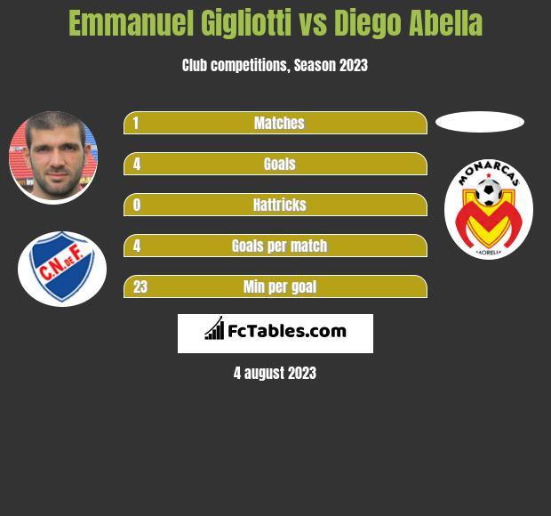 Emmanuel Gigliotti vs Diego Abella infographic