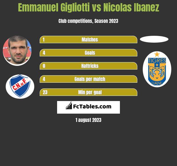 Emmanuel Gigliotti vs Nicolas Ibanez infographic