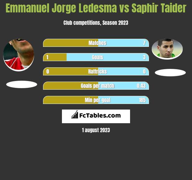 Emmanuel Jorge Ledesma vs Saphir Taider h2h player stats