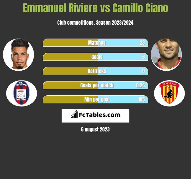 Emmanuel Riviere vs Camillo Ciano infographic