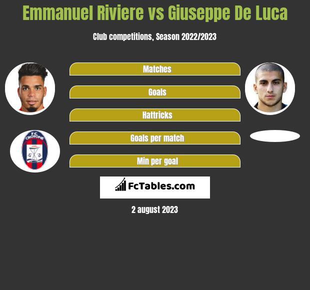 Emmanuel Riviere vs Giuseppe De Luca h2h player stats