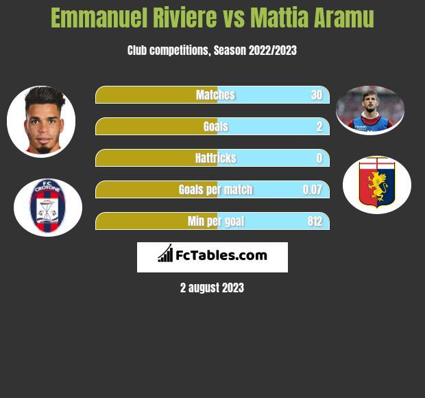 Emmanuel Riviere vs Mattia Aramu h2h player stats