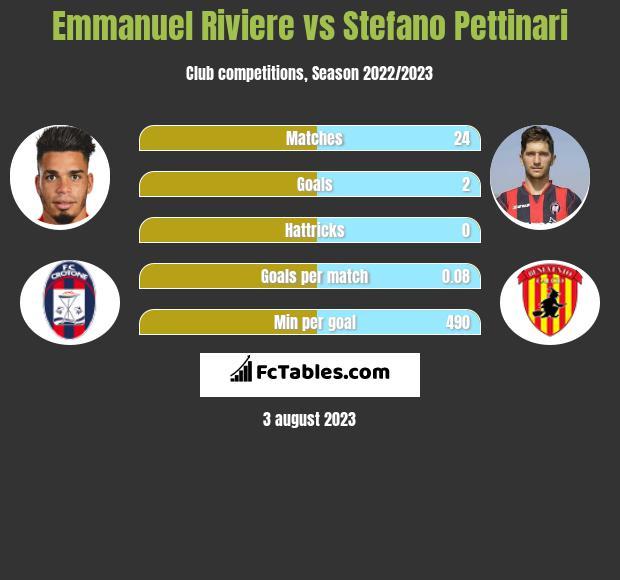 Emmanuel Riviere vs Stefano Pettinari h2h player stats