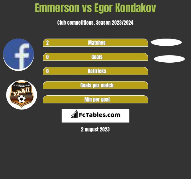 Emmerson vs Egor Kondakov infographic