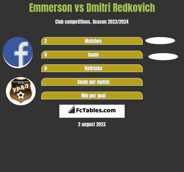 Emmerson vs Dmitri Redkovich infographic
