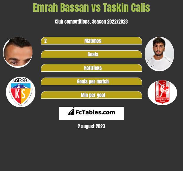 Emrah Bassan vs Taskin Calis h2h player stats
