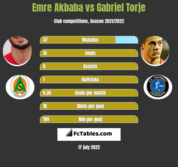 Emre Akbaba vs Gabriel Torje h2h player stats