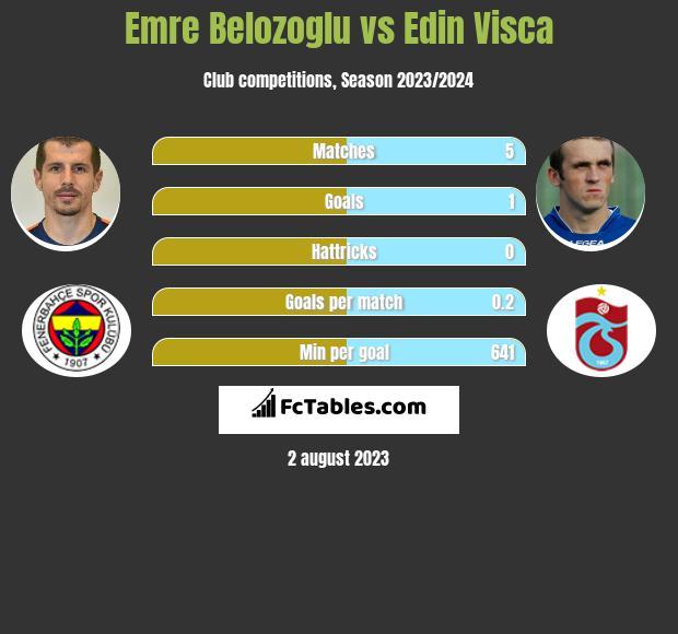 Emre Belozoglu vs Edin Visca infographic