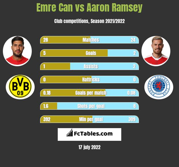 Emre Can vs Aaron Ramsey infographic