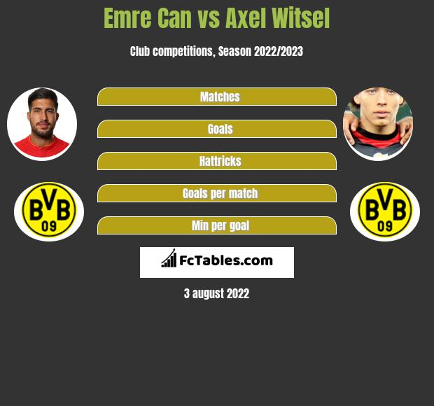 Emre Can vs Axel Witsel infographic