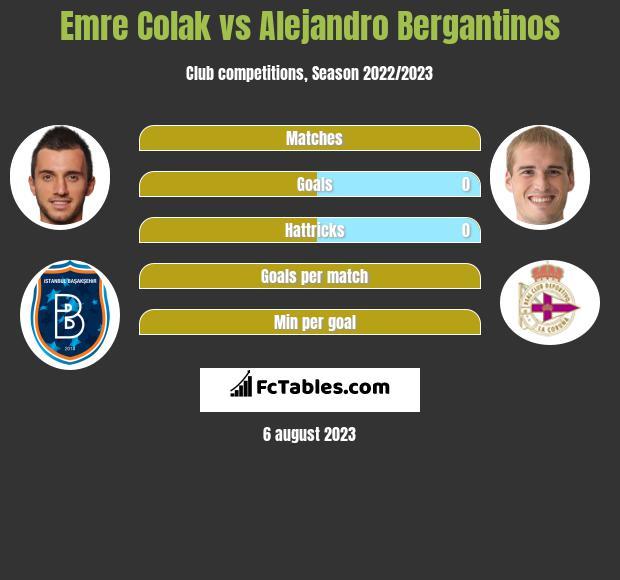 Emre Colak vs Alejandro Bergantinos infographic