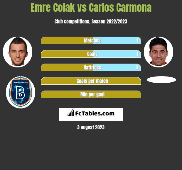 Emre Colak vs Carlos Carmona infographic