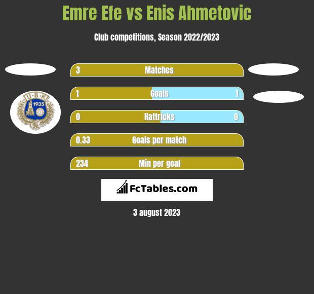 Emre Efe vs Enis Ahmetovic h2h player stats