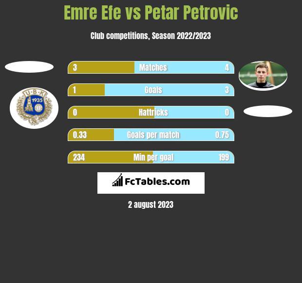 Emre Efe vs Petar Petrovic h2h player stats