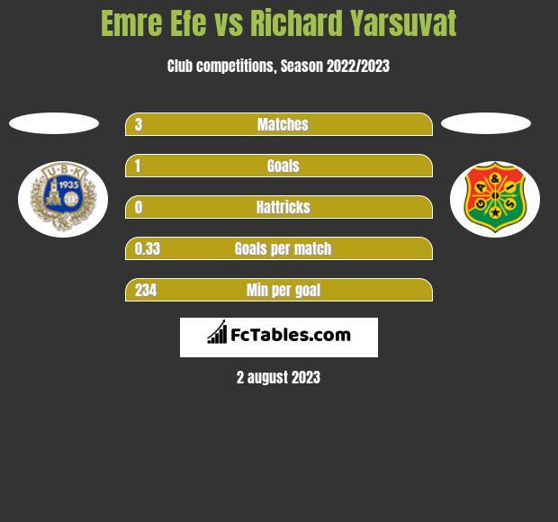 Emre Efe vs Richard Yarsuvat h2h player stats