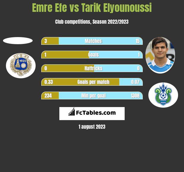 Emre Efe vs Tarik Elyounoussi h2h player stats