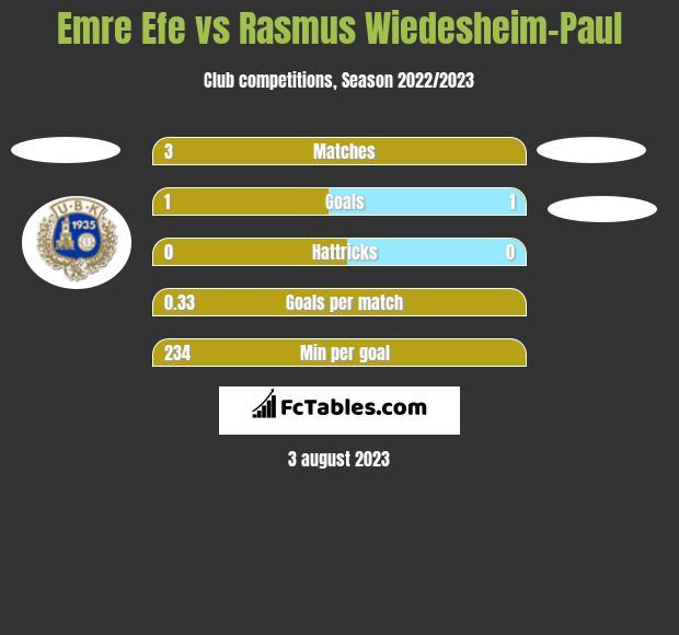 Emre Efe vs Rasmus Wiedesheim-Paul h2h player stats