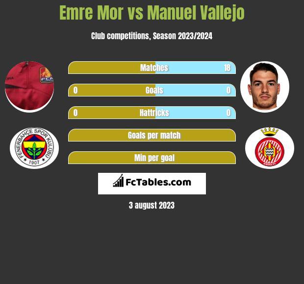 Emre Mor vs Manuel Vallejo h2h player stats